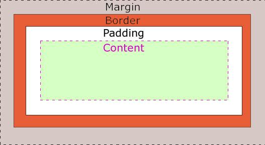 Margin vs Padding