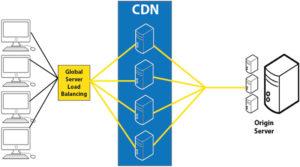 Cost Effective CDNs