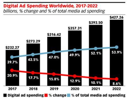 digital ads