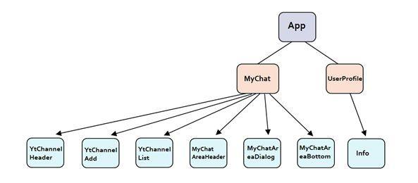 Angular Components