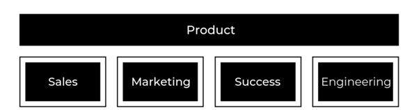 Product Led
